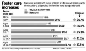 foster care stats cali